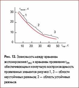 Зависимость между временем экспонирования tЭКС и временем проявления tПР, обеспечивающими наилучшую воспроизводимость проявленных элементов рисунка