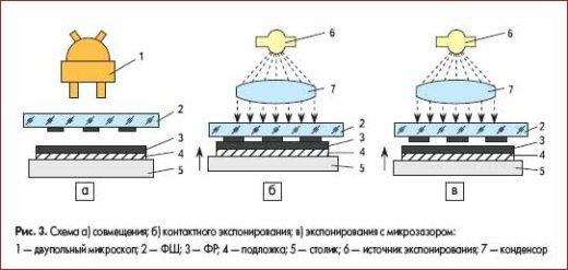 Схема а) совмещения; б) контактного экспонирования; в) экспонирования с микрозазором