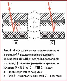Иллюстрация эффекта отражения света в системе ФР–подложка при использовании хромированных ФШ