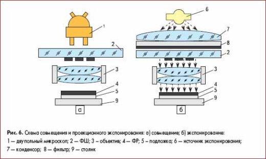 Схема совмещения и проекционного экспонирования