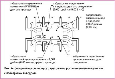 Зазор в плоском корпусе с двухрядным расположением выводов или с планарными выводами