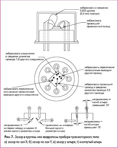 Зазор в круглом или квадратном приборе транзисторного типа