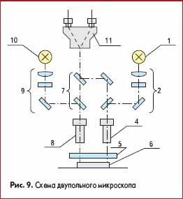 Схема двупольного микроскопа