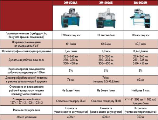 Характеристики установок совмещения и экспонирования серии 5026