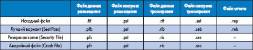 Расширения файлов резервного копирования