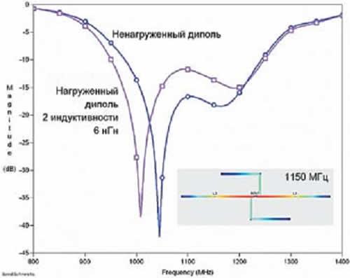 Частотная характеристика диполя, нагруженного индуктивностями 6 нГн