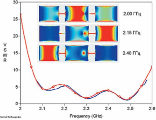 Измеренная (без маркеров) и рассчитанная (с маркерами) зависимость КСВ (VSWR) трехэлементной микрополосковой антенны от частоты