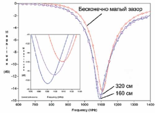 Результаты расчета параметра Sll для полуволнового диполя