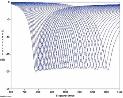 Зависимость уровня минимума Sll от длины диполя при увеличении размеров коробки до 320 см
