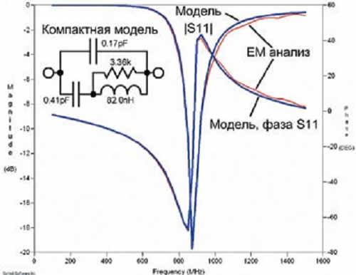 Широкополосная эквивалентная схема на сосредоточенных элементах, полученная для диполя с помощью технологии синтеза компактных моделей