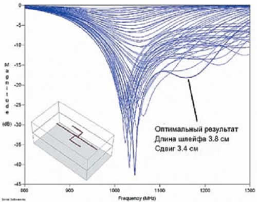 Параметрический анализ структуры, в ходе которого менялись длина и разнос шлейфов