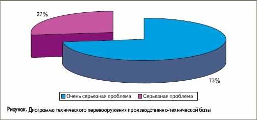Диаграмма технического перевооружения производственно-технической базы