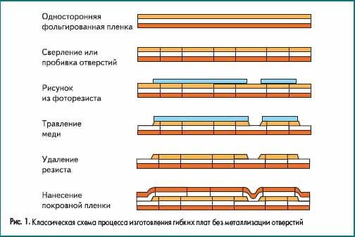 Классическая схема процесса изготовления гибких плат без металлизации отверстий