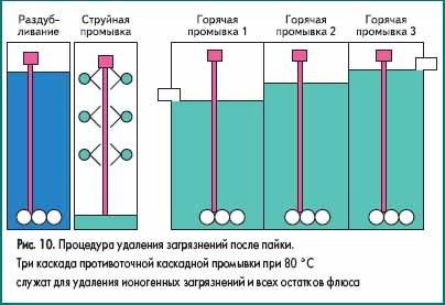 Процедура удаления загрязнений после пайки
