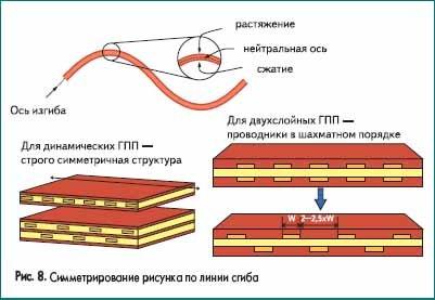 Симметрирование рисунка по линии сгиба
