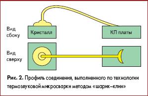 Профиль соединения, выполненного по технологии термозвуковой микросварки методом «шарик–клин»