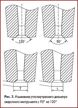 Изменение угла внутреннего диаметра сварочного инструмента с 90° на 120°