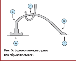 Возможные места отрыва или обрыва проволоки