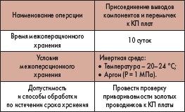 Условия и сроки хранения печатных плат между операциями