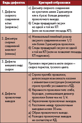 Критерий отбраковки микросварных соединений