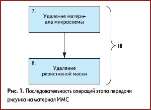 Последовательность операций этапа передачи рисунка на материал интегральной микросхемы