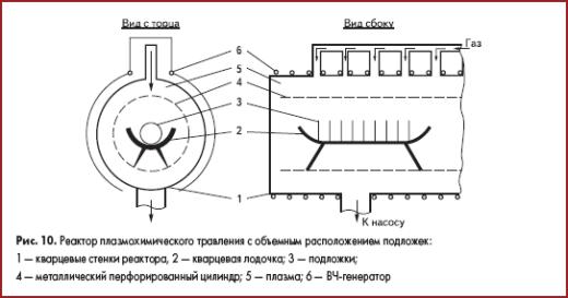 Реактор плазмохимического травления с объемным расположением подложек