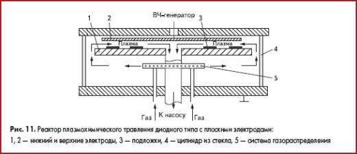 Реактор плазмохимического травления диодного типа с плоскими электродами
