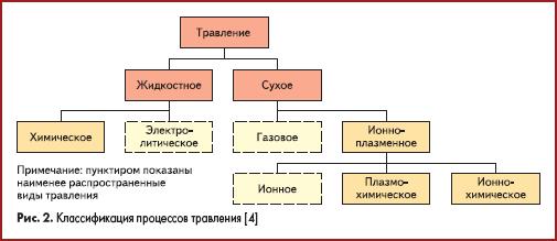 Классификация процессов травления