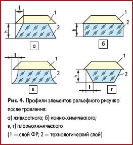 Профили элементов рельефного рисунка после травления