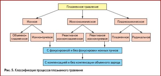Классификация процессов плазменного травления