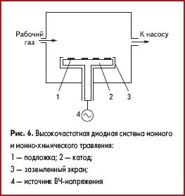 Высокочастотная диодная система ионного и ионно-химического травления