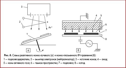Схемы реактивного ионно-лучевого и ионно-плазменного ВЧ-травления