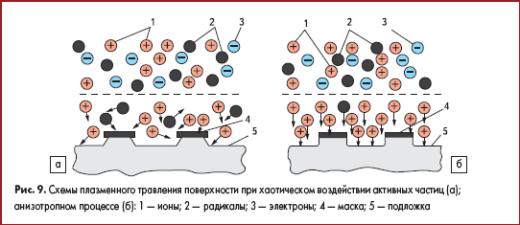 Схемы плазменного травления поверхности при хаотическом воздействии активных частиц