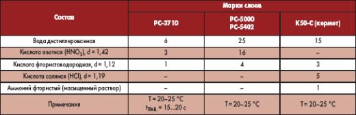 Составы травильных растворов для удаления некоторых резистивных слоев