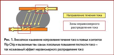 Внезапное изменение направления течения тока в паяных контактах Flip-Chip и вызванные тем самым локальные повышения плотности тока — так называемый эффект неравномерного распределения тока