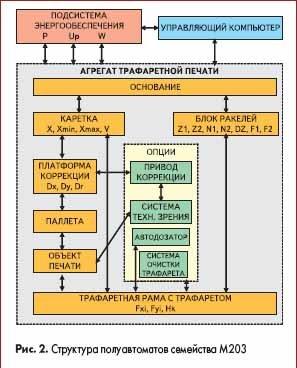 Структура полуавтоматов семейства М203