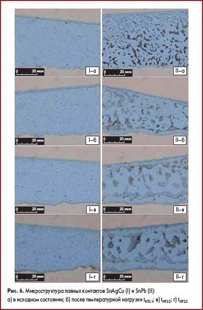Микроструктура паяных контактов SnAgCu (I) и SnPb (II)