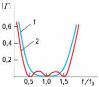 Частотные характеристики биномиального (1) и чебышевского ступенчатого перехода (2)