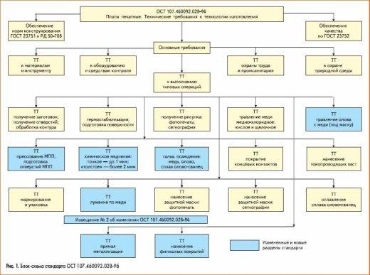 Блок-схема стандарта ОСТ 107.460092.028-96