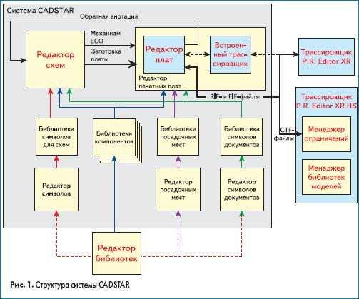Структура системы CADSTAR