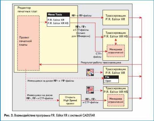 Взаимодействие программы P.R. Editor XR с системой CADSTAR