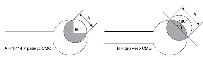 Определение разрыва пояска по отверстию
