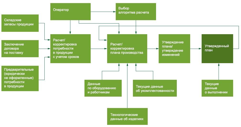 Структурная схема работы приложения автоматического планирования
