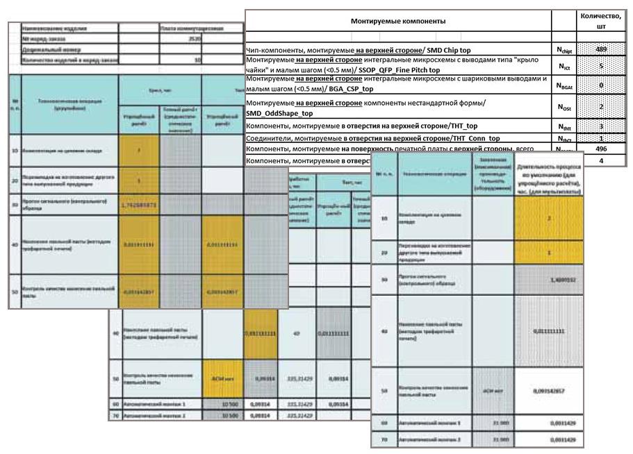 Ввод параметров изделий и техпроцесса