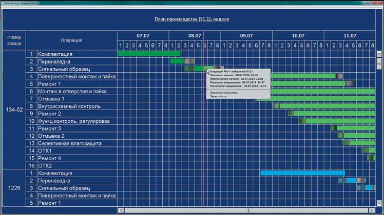 Мониторинг выполнения наряд заказов пооперациям