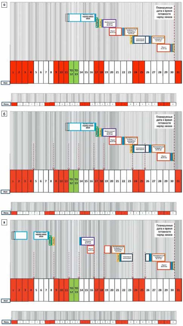 План-график расчета времени выполнения заказа: а) 1 этап; б) 2 этап; в) 3 этап