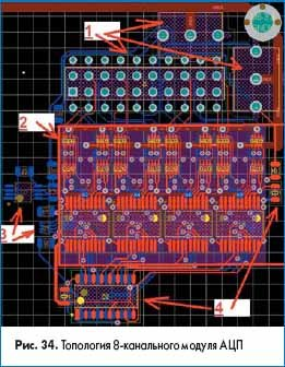 Топология 8-канального модуля АЦП