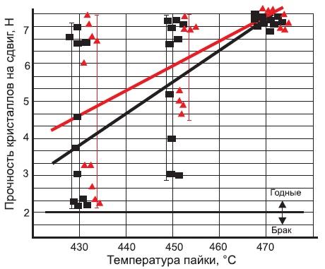 Зависимость механической прочности пайки кристалла