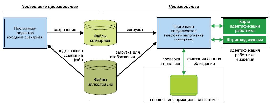 Схема визуализации