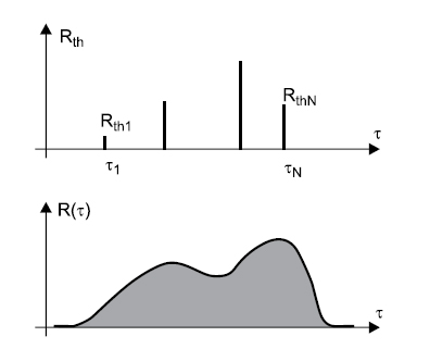 Представление тепловой модели спектральной плотностью постоянных времени
